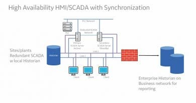 The Modernization of SCADA and HMI