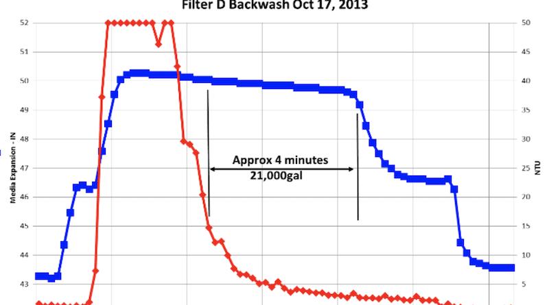 Instruments Improve Backwash System & Data