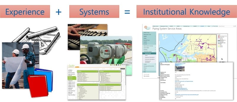 The Modern Electronic Operations Manual System